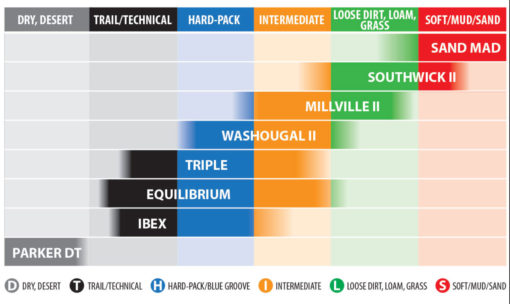 Chart showing what Kenda tires to use for what conditions.